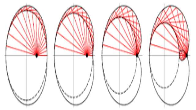 Pedal Equation of Curve