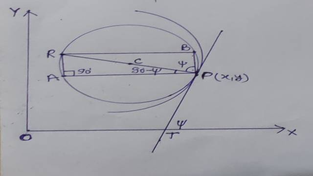 Lengths of chords of curvature