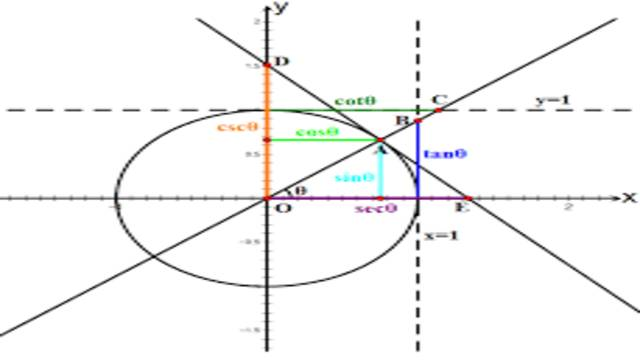 Trigonometric functions of two angles