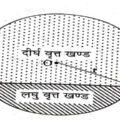 Properties of Circle